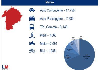 Mobilità a Lainate: L'auto la fa da padrona